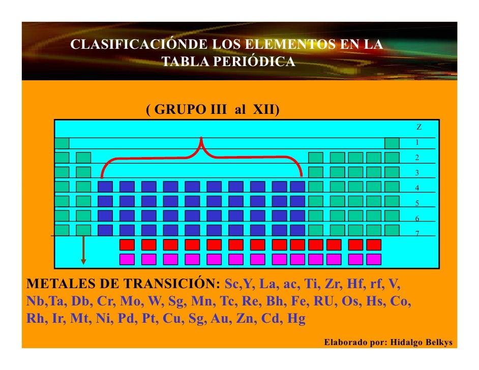 Presentacion tabla periodica 9 clasificacinde los elementos en la tabla peridica urtaz Image collections