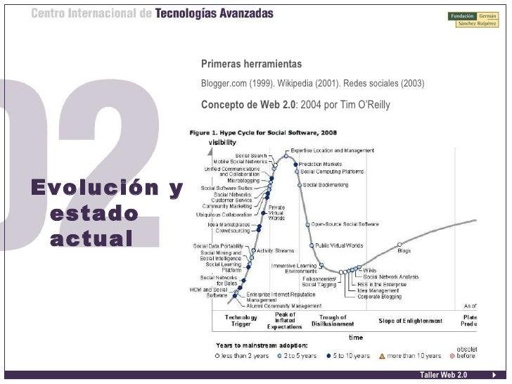 Taller Web 2.0 Evolución y estado actual <ul><ul><li>Primeras herramientas </li></ul></ul><ul><ul><li>Blogger.com (1999). ...