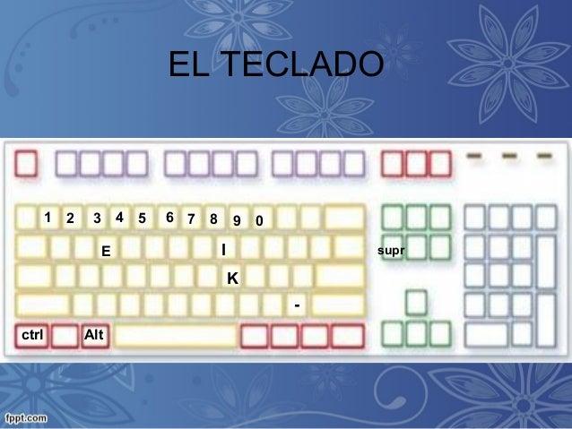 EL TECLADO1 2 3 4 98765 0Ectrl Altsupr-IK