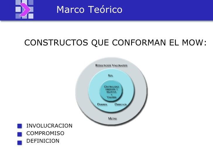 <ul><li>CONSTRUCTOS QUE CONFORMAN EL MOW:  </li></ul>Marco Teórico INVOLUCRACION COMPROMISO DEFINICION