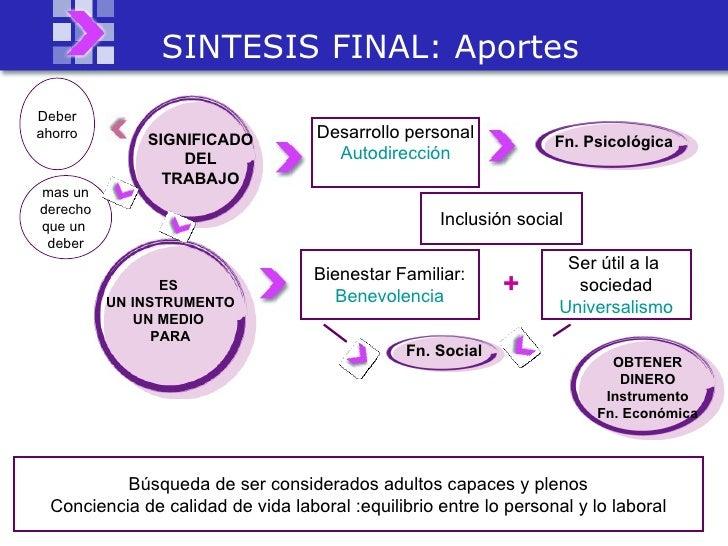 SINTESIS FINAL: Aportes SIGNIFICADO DEL TRABAJO ES  UN INSTRUMENTO UN MEDIO  PARA OBTENER DINERO Instrumento Fn. Económica...
