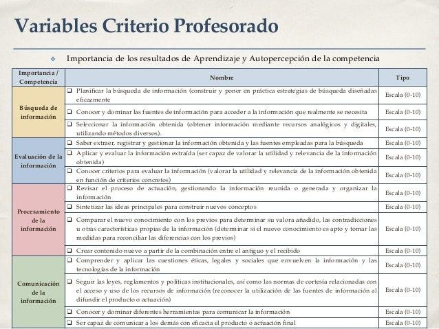 Variables Criterio Profesorado ✤ Importancia de los resultados de Aprendizaje y Autopercepción de la competencia Importanc...