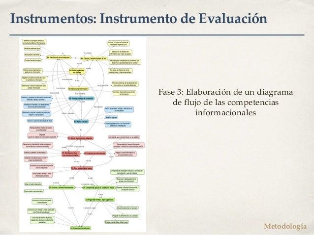 Instrumentos: Instrumento de Evaluación Fase 3: Elaboración de un diagrama de flujo de las competencias informacionales Me...
