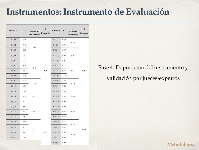 Instrumentos: Instrumento de Evaluación Fase 4. Depuración del instrumento y validación por jueces-expertos Indicador Sx !...
