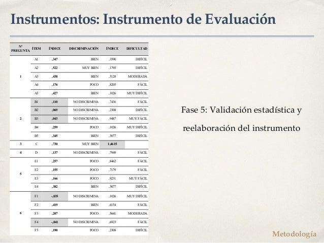 Instrumentos: Instrumento de Evaluación Fase 5: Validación estadística y reelaboración del instrumento Metodología Nº PREG...