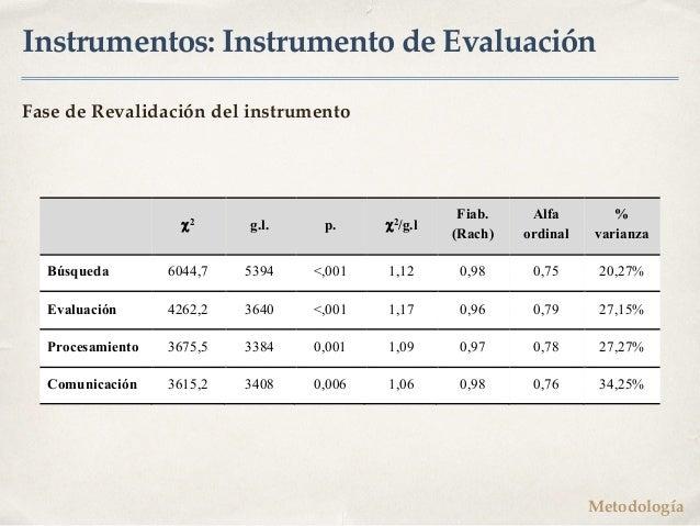 Instrumentos: Instrumento de Evaluación Fase de Revalidación del instrumento c2 g.l. p. c2/g.l Fiab. (Rach) Alfa ordinal %...
