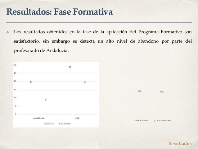 Resultados: Fase Formativa ✤ Los resultados obtenidos en la fase de la aplicación del Programa Formativo son satisfactorio...