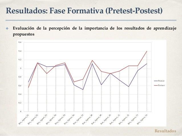 Resultados: Fase Formativa (Pretest-Postest) ✤ Evaluación de la percepción de la importancia de los resultados de aprendiz...