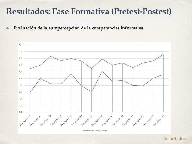 Resultados: Fase Formativa (Pretest-Postest) ✤ Evaluación de la autopercepción de la competencias informales 7,2 7,4 7,6 7...