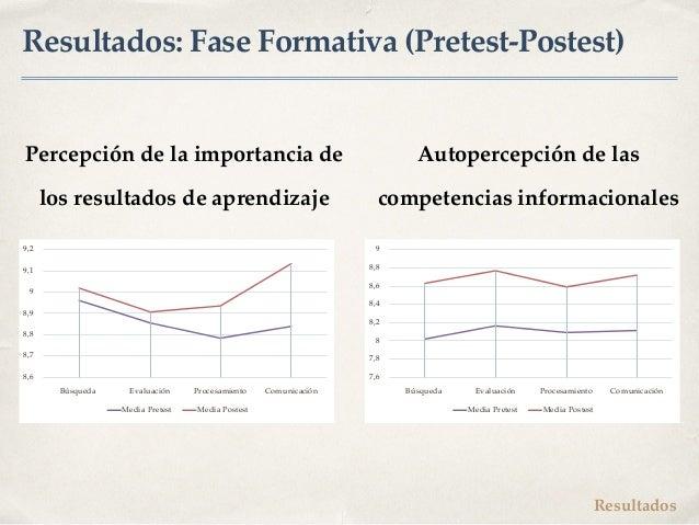 Resultados: Fase Formativa (Pretest-Postest) 7,6 7,8 8 8,2 8,4 8,6 8,8 9 Búsqueda Evaluación Procesamiento Comunicación Me...