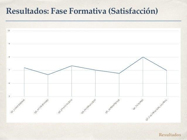 Resultados: Fase Formativa (Satisfacción) Resultados 5 6 7 8 9 10 Q 1_C O N TEN ID O S Q 2_A CTIVID A D ES Q 3_EVA LU A CI...