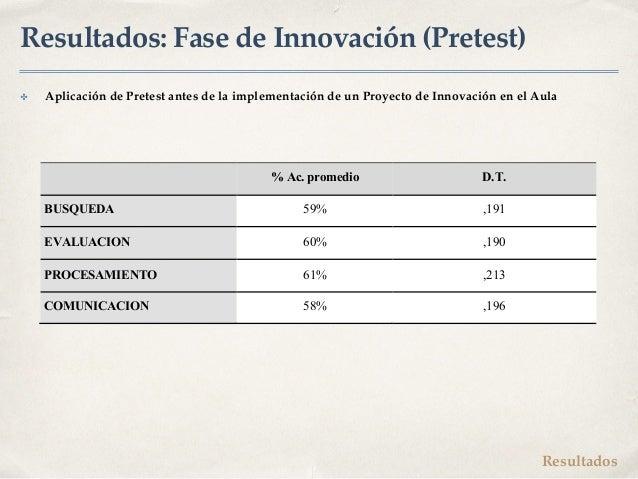 Resultados: Fase de Innovación (Pretest) ✤ Aplicación de Pretest antes de la implementación de un Proyecto de Innovación e...