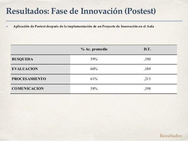 Resultados: Fase de Innovación (Postest) ✤ Aplicación de Postest después de la implementación de un Proyecto de Innovación...