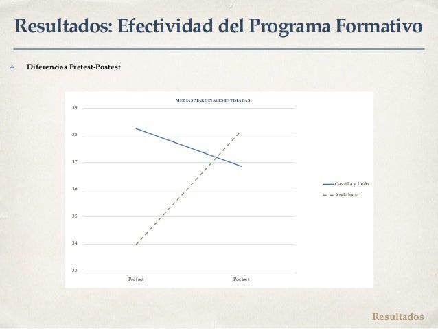 Resultados: Efectividad del Programa Formativo ✤ Diferencias Pretest-Postest 33 34 35 36 37 38 39 Pretest Postest Castilla...