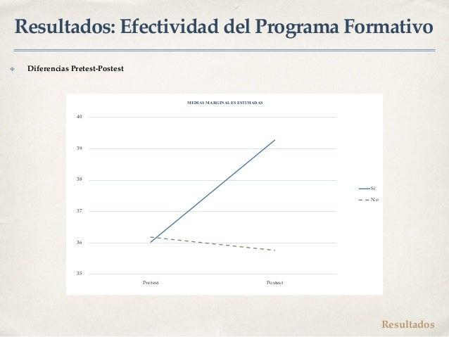 Resultados: Efectividad del Programa Formativo Resultados 35 36 37 38 39 40 Pretest Postest Sí No MEDIAS MARGINALES ESTIMA...