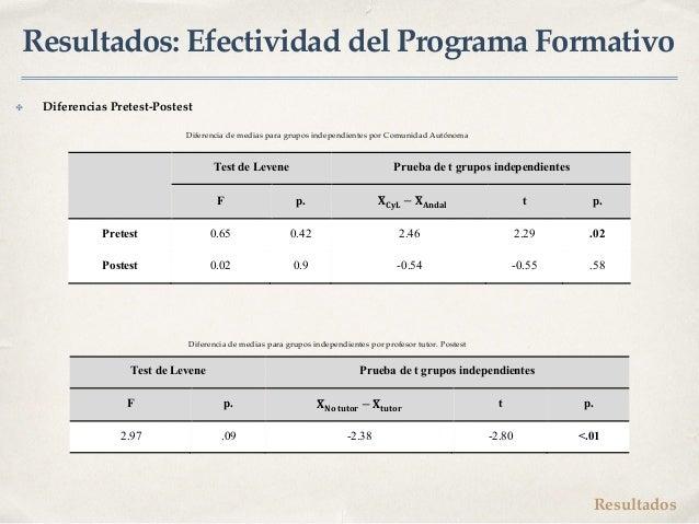 """Resultados: Efectividad del Programa Formativo Test de Levene Prueba de t grupos independientes F p. !""""#$% − !""""'()*+ t p. ..."""