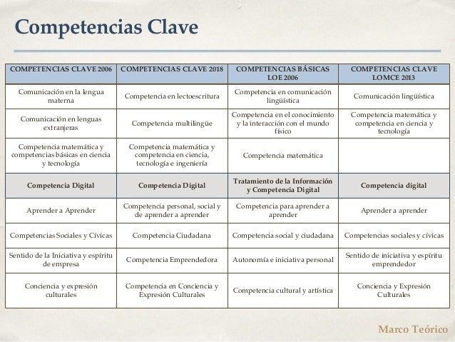 Competencias Clave COMPETENCIAS CLAVE 2006 COMPETENCIAS CLAVE 2018 COMPETENCIAS BÁSICAS LOE 2006 COMPETENCIAS CLAVE LOMCE ...