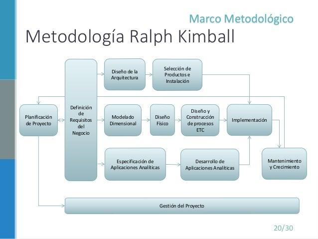 Desarrollo de una solucin de inteligencia de negocios para gestin d dimensional marco conceptual 20 metodologa ralph kimball especificacin urtaz Gallery