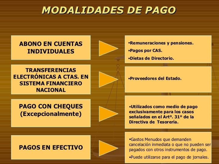 MODALIDADES DE PAGO ABONO EN CUENTAS INDIVIDUALES PAGOS EN EFECTIVO PAGO CON CHEQUES (Excepcionalmente) <ul><li>Remuneraci...