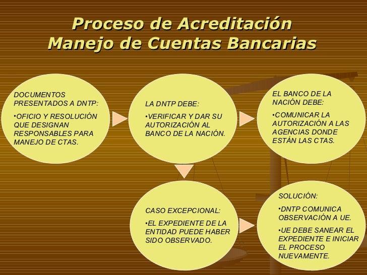 Proceso de Acreditación Manejo de Cuentas Bancarias <ul><li>DOCUMENTOS PRESENTADOS A DNTP: </li></ul><ul><li>OFICIO Y RESO...