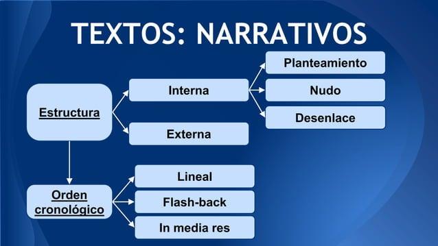 TEXTOS: NARRATIVOS Estructura Interna Externa Planteamiento Nudo Desenlace Orden cronológico Lineal Flash-back In media res