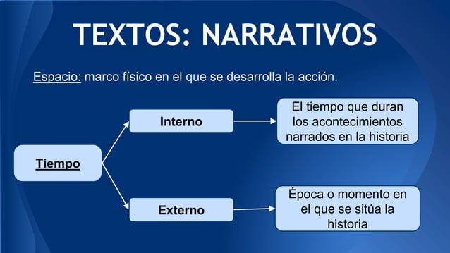 TEXTOS: NARRATIVOS Tiempo Interno Externo El tiempo que duran los acontecimientos narrados en la historia Época o momento ...
