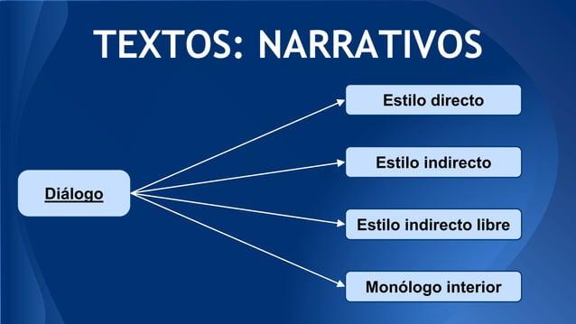 TEXTOS: NARRATIVOS Diálogo Estilo directo Estilo indirecto Estilo indirecto libre Monólogo interior
