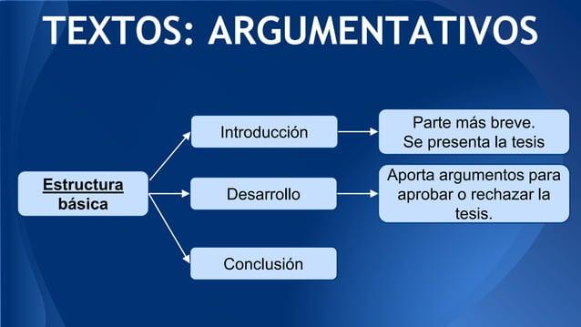 TEXTOS: ARGUMENTATIVOS Estructura básica Introducción Parte más breve. Se presenta la tesis Desarrollo Conclusión Aporta a...