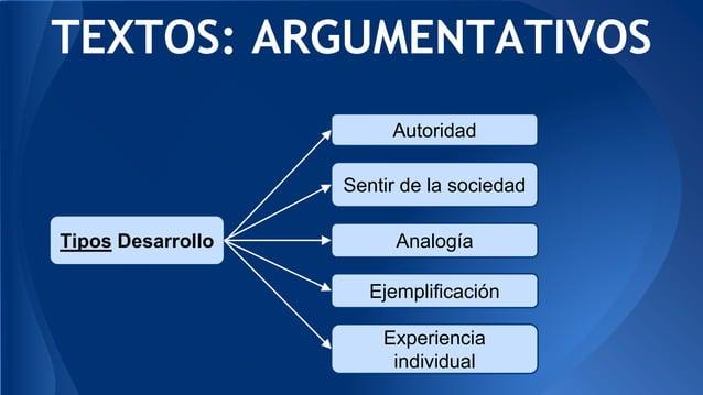 AnalogíaTipos Desarrollo Autoridad Sentir de la sociedad TEXTOS: ARGUMENTATIVOS Ejemplificación Experiencia individual