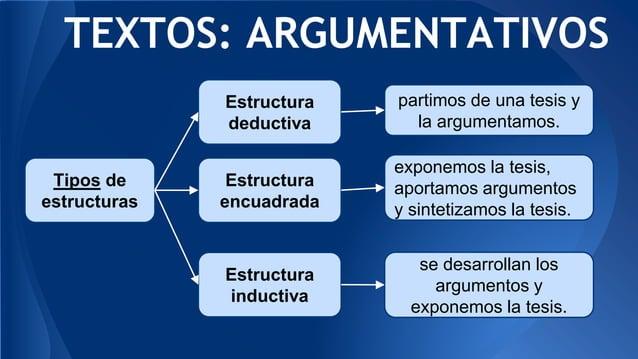 TEXTOS: ARGUMENTATIVOS Estructura deductiva Estructura encuadrada Estructura inductiva partimos de una tesis y la argument...