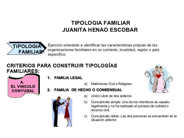 TIPOLOGIA FAMILIAR JUANITA HENAO ESCOBAR TIPOLOGIA FAMILIAR TIPOLOGIA FAMILIAR Ejercicio orientado a identificar las carac...
