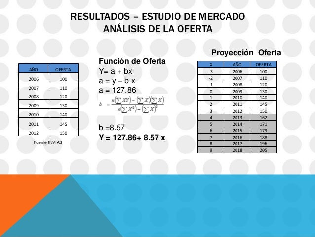 RESULTADOS – ESTUDIO DE MERCADO                         ANÁLISIS DE LA OFERTA                                             ...