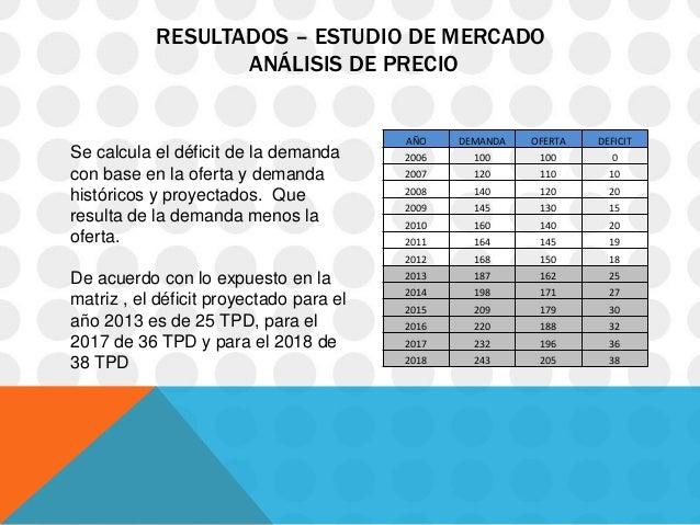 RESULTADOS – ESTUDIO DE MERCADO                  ANÁLISIS DE PRECIO                                         AÑO    DEMANDA...
