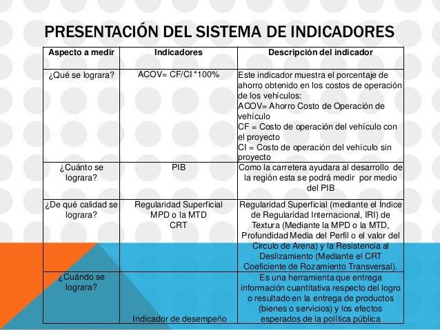 PRESENTACIÓN DEL SISTEMA DE INDICADORESAspecto a medir           Indicadores                 Descripción del indicador¿Qué...