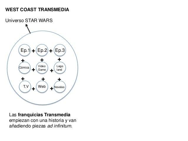 ¿Cuál es la  experiencia  transmedia más  antigua?