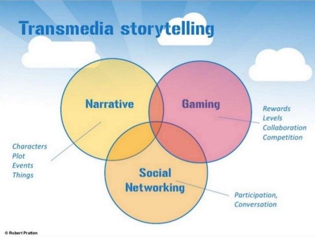 Documental Transmedia Periodismo Transmedia Política Transmedia  Personal Transmedia Branding Transmedia Transmedia Storyt...