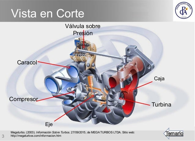 Turbocompresor partes