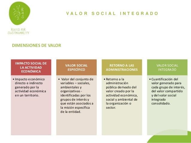 V A L O R S O C I A L I N T E G R A D O DIMENSIONES DE VALOR IMPACTO SOCIAL DE LA ACTIVIDAD ECONÓMICA •Impacto económico d...