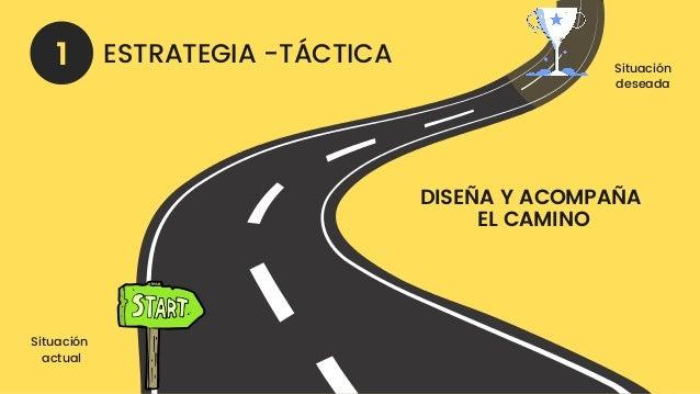 DISEÑA Y ACOMPAÑA EL CAMINO 1 Situación deseada Situación actual ESTRATEGIA -TÁCTICA