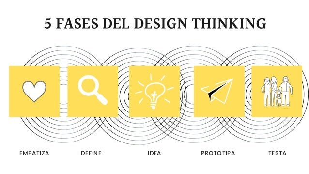 5 FASES DEL DESIGN THINKING EMPATIZA DEFINE IDEA PROTOTIPA TESTA