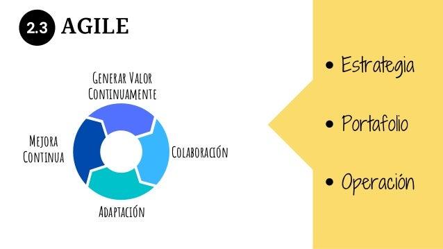 2.3 AGILE Generar Valor Continuamente Adaptación Colaboración Mejora Continua Estrategia Portafolio Operación