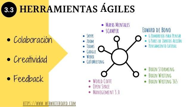 3.3 HERRAMIENTAS ÁGILES Colaboración Feedback Creatividad https://www.webwhiteboard.com Mapas Mentales SCAMPER Brain Storm...