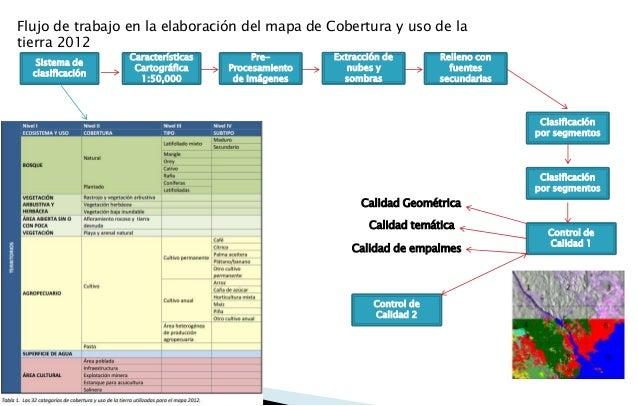 Flujo de trabajo en la elaboración del mapa de Cobertura y uso de la tierra 2012 Sistema de clasificación Características ...