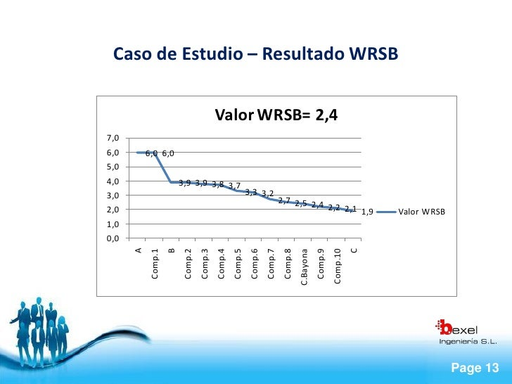 Caso de Estudio – Resultado WRSB                                              Valor WRSB= 2,4 7,0 6,0       6,0 6,0 5,0 4,...