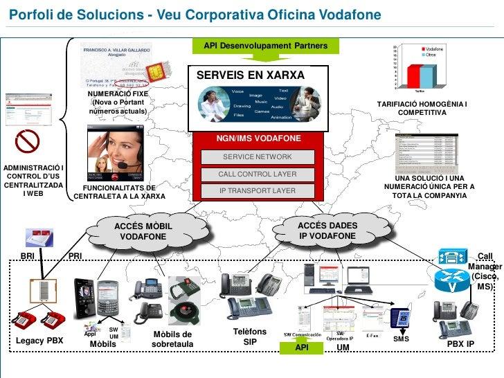 Optimitzaci de les comunicacions i l seu impactea l for Oficinas de vodafone