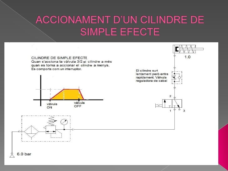 ACCIONAMENT D'UN CILINDRE DE SIMPLE EFECTE<br />