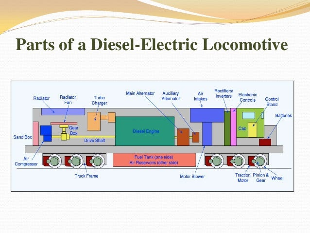 Presentaion on BHEL Diesel Locomotive – Locomotive Engine Diagram Simple