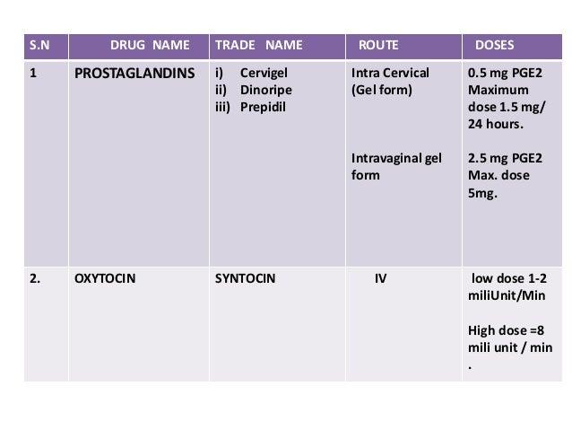 S.N DRUG NAME TRADE NAME ROUTE DOSES 1 PROSTAGLANDINS i) Cervigel ii) Dinoripe iii) Prepidil Intra Cervical (Gel form) Int...