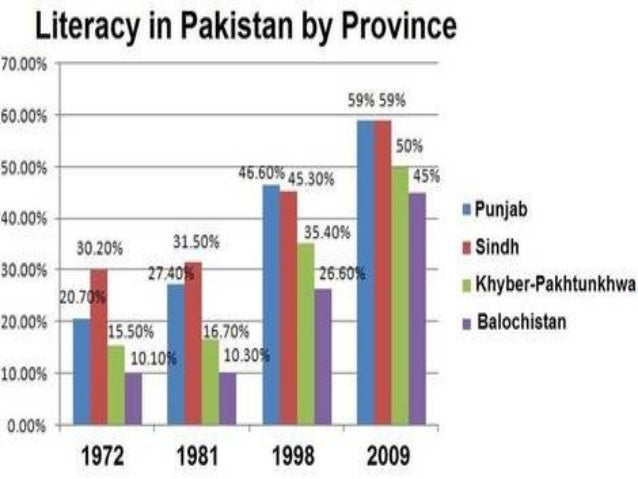 During 1947-2003 not a single university of Pakistan could be ranked among the top 600 universities of the world…......!...