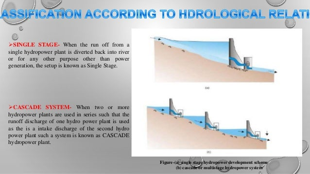 TYPES OF HYDRO    POWER    PLANTS
